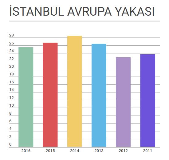 avrupa_yakasi_firma_kayit_sayisi